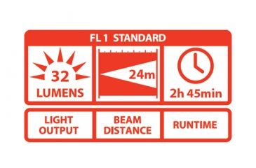 Coast G15 LED Clip Flashlight, Clam Pack TT75331CP