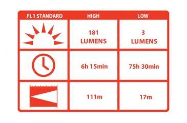 Coast HL6 LED 153 Lumens 3AAA Headlamp, Black/Red - Clam Pack TT7468CP