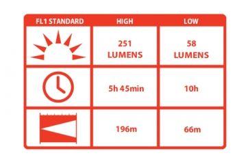 Coast HP7 High Performance 207 Lumens LED Flashlight, Black - Box Pack 19279