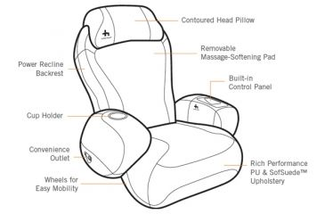 Human Touch iJoy2580 Massaging Chair features