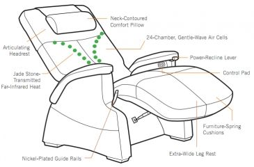 Human Touch Perfect Chair Serenity features