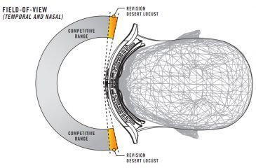 Revision Desert Locust Fan Goggles - field of view, horizontal
