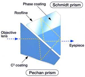Kowa 10x42 Waterproof Binoculars C3 Prism Coating 5